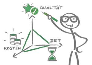 geschäftsmann, deligieren, diagramm, dreieck, einfluss, ergebnis, ersparnis, erwartung, gezeichnet, planung, kalkulation, kontrolle, kontrollieren, koordination, kosten, kreide, leistung, logistik, männchen, magisches dreieck, management, motivation, nutzen, organisation, plan, planen, projekt, dauer, projektmanagement, projektziel, qualität, Effektivität, roi, ressourcen, risiko, schild, skizze, investition, steuern, strategie, tafel, geschäft, termin, umfang, verfahren, verfahrensweise, wissen, zeichnung, zeit